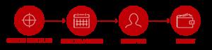 Logo - La conception des produits